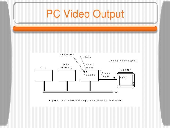 PC Video Output