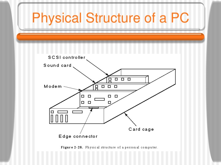 Physical structure of a pc