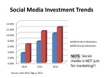 social media investment trends