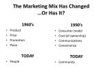 the marketing mix has changed or has it