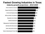 fastest growing industries in texas industry growth projections 2010 2020