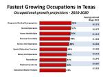 fastest growing occupations in texas occupational growth projections 2010 2020