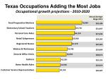 texas occupations adding the most jobs occupational growth projections 2010 2020