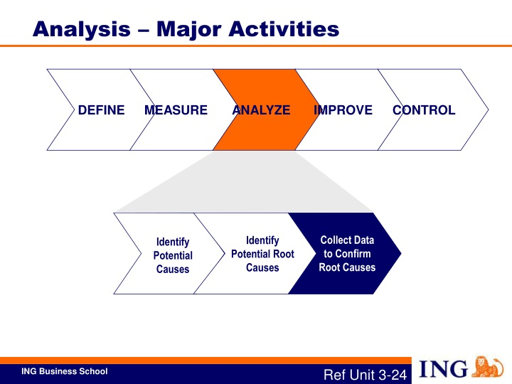 Analysis – Major Activities