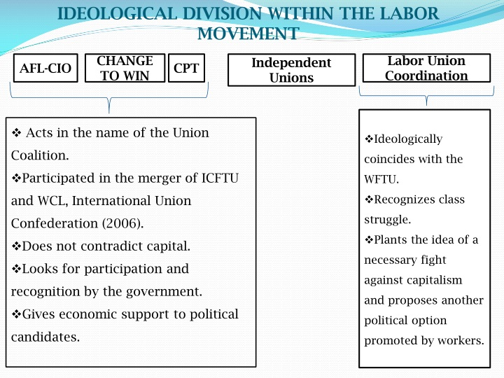 IDEOLOGICAL DIVISION WITHIN THE LABOR MOVEMENT