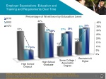 employer expectations education and training and requirements over time