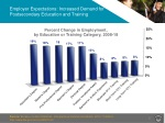 employer expectations increased demand for postsecondary education and training
