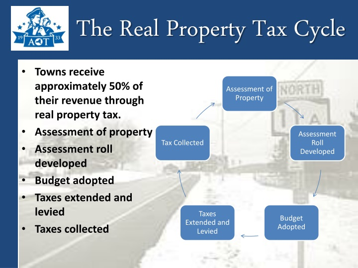 The Real Property Tax Cycle