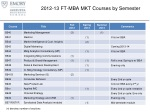 2012 13 ft mba mkt courses by semester