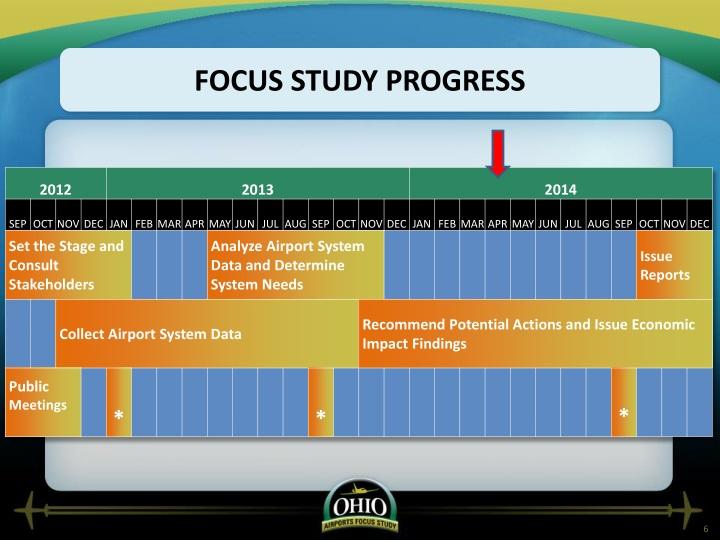 Focus Study Progress