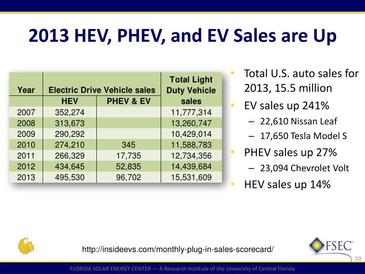 2013 HEV, PHEV, and EV Sales are Up