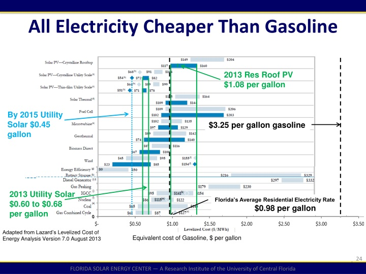 All Electricity Cheaper Than Gasoline