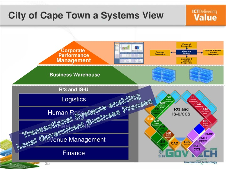 City of Cape Town a Systems View