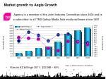 market growth vs aegis growth