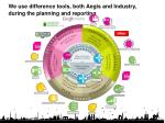 we use difference tools both aegis and industry during the planning and reporting