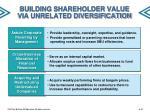 building shareholder value via unrelated diversification