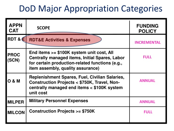 Dod major appropriation categories