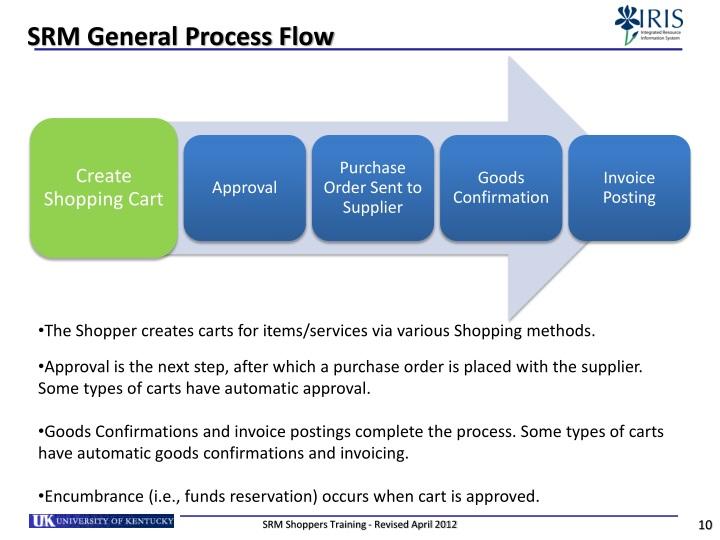SRM General Process Flow