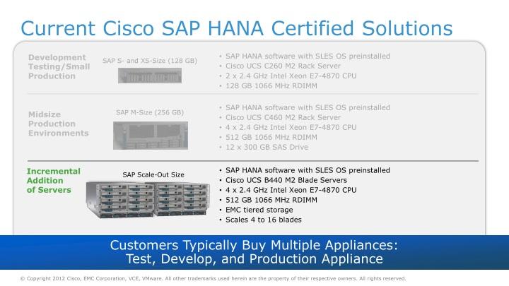 PPT - Cisco and EMC Transform SAP Landscapes PowerPoint
