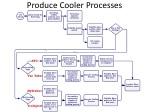 produce cooler processes