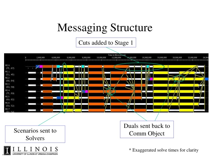 Messaging Structure