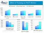 effect of training on pact metrics