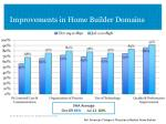 improvements in home builder domains