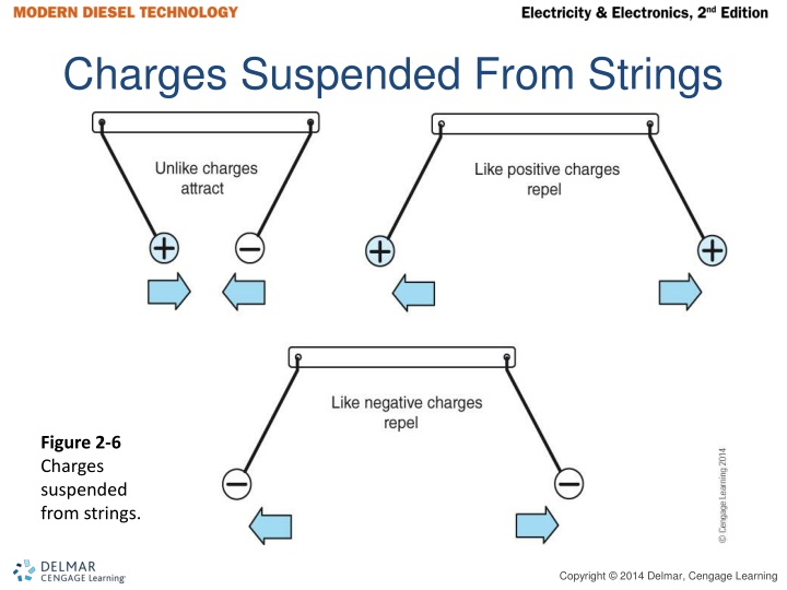 Charges Suspended From Strings