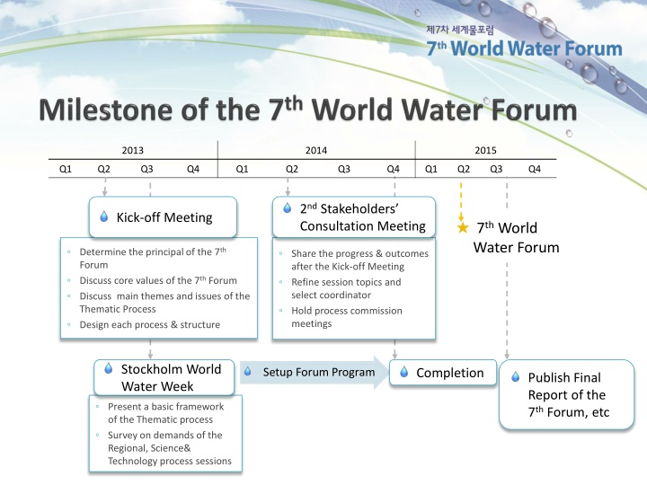 Milestone of the 7 th world water forum