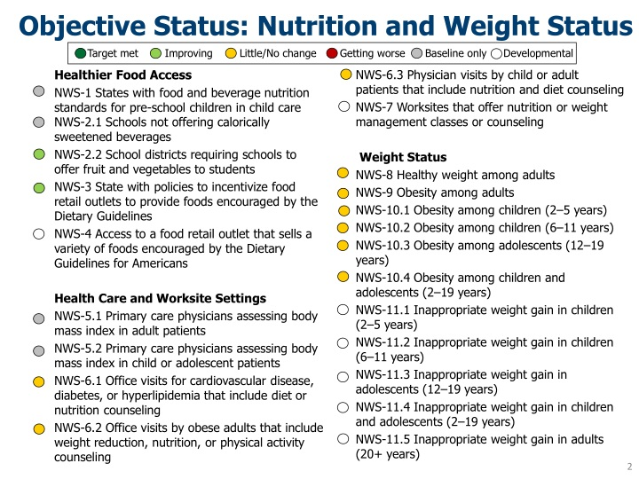 Objective status nutrition and weight status