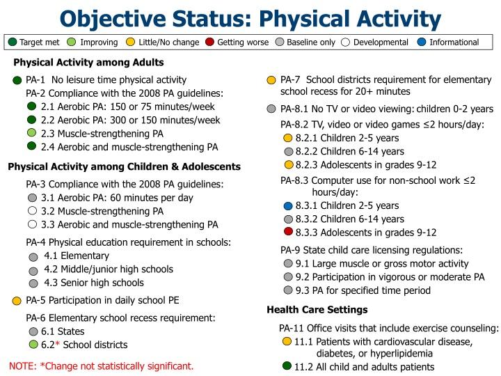Objective Status: