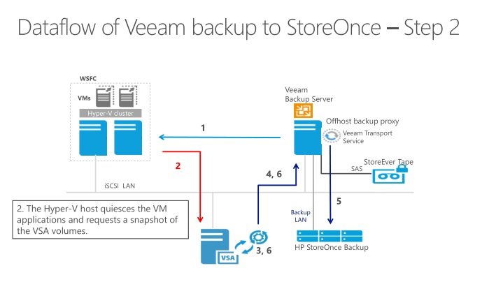 PPT - HP Reference Architecture for Microsoft SharePoint