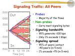 signaling traffic all peers