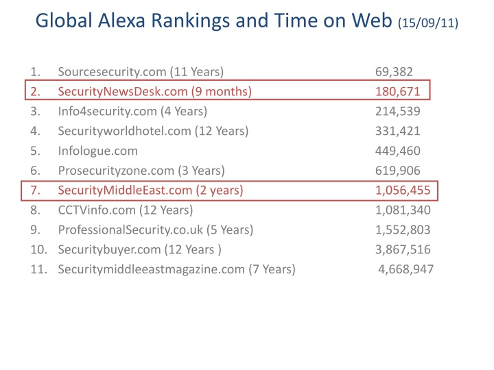 Global Alexa Rankings and Time on Web