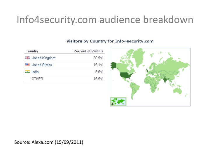Info4security.com audience breakdown