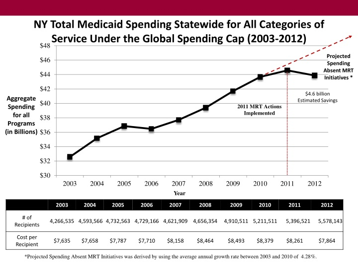 NY Total Medicaid Spending Statewide for All Categories of Service Under the Global Spending Cap (2003-2012)