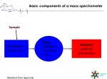 basic components of a mass spectrometer