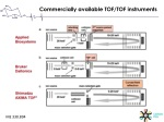commercially available tof tof instruments