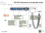 tof tof instruments conceptually easier