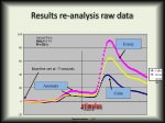results re analysis raw data