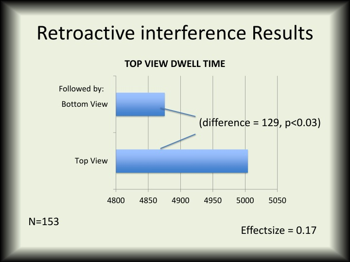 Retroactive interference Results