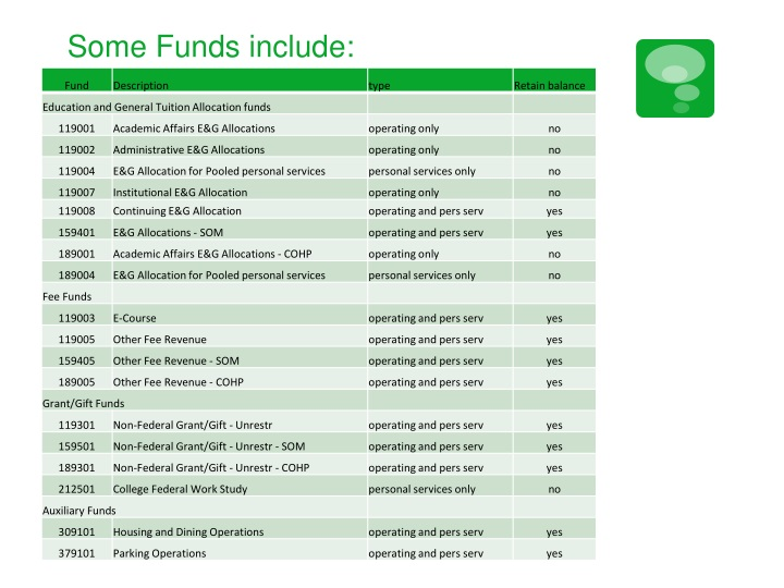 Some Funds include: