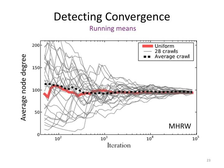 Detecting Convergence