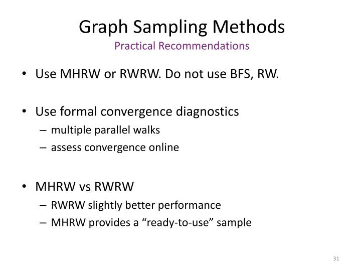 Graph Sampling Methods