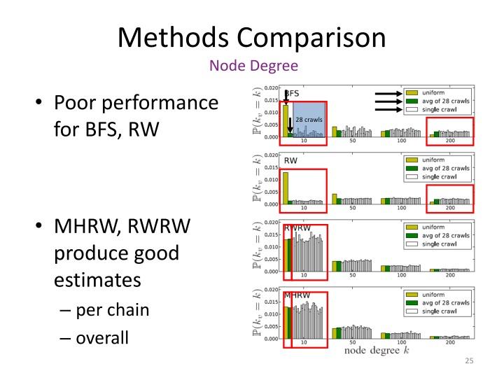 Methods Comparison
