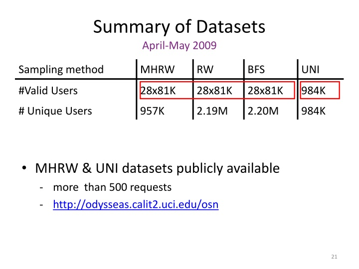Summary of Datasets