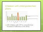 children with child protection plans