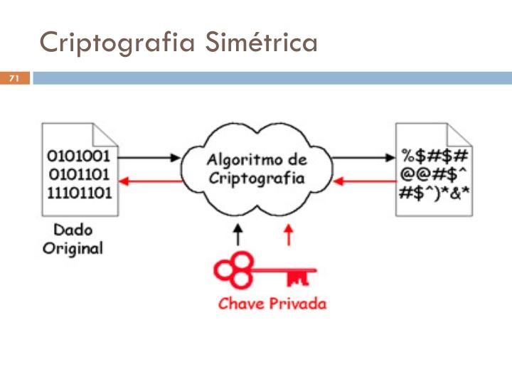 Criptografia Simétrica