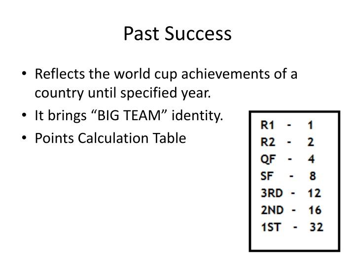 Past Success