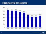 highway rail incidents